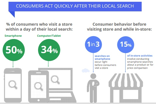Local SEO Results in Higher Store Visits