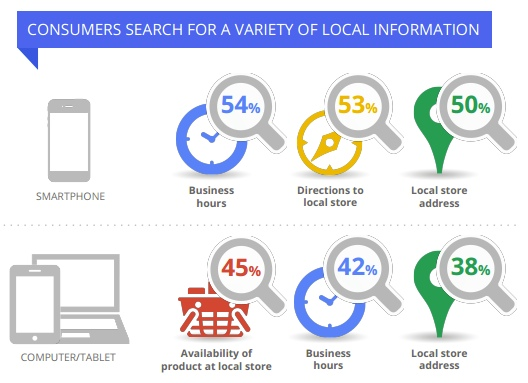 Local Search Intent Across Devices