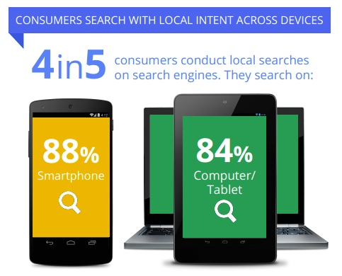 Consumers Search With Local Intent Across Devices