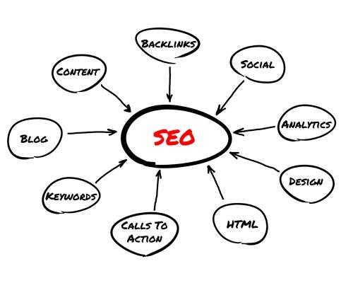 Internet marketing agency Myrtle Beach