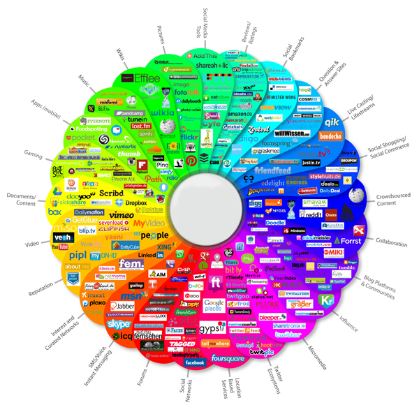 Social Media Link Prism