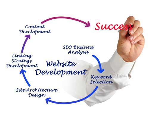 Web Development Marketing Myrtle Beach