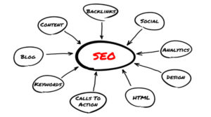 Tips for Winning the Local SEO Game